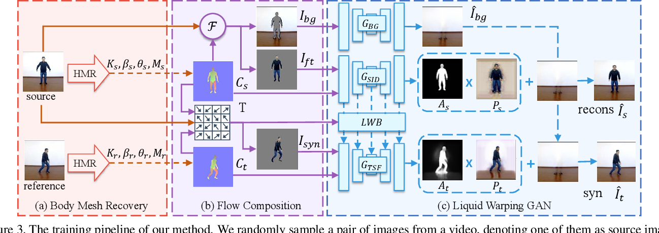 Figure 4 for Liquid Warping GAN: A Unified Framework for Human Motion Imitation, Appearance Transfer and Novel View Synthesis