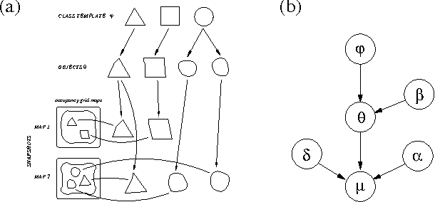 Figure 1 for Learning Hierarchical Object Maps Of Non-Stationary Environments with mobile robots