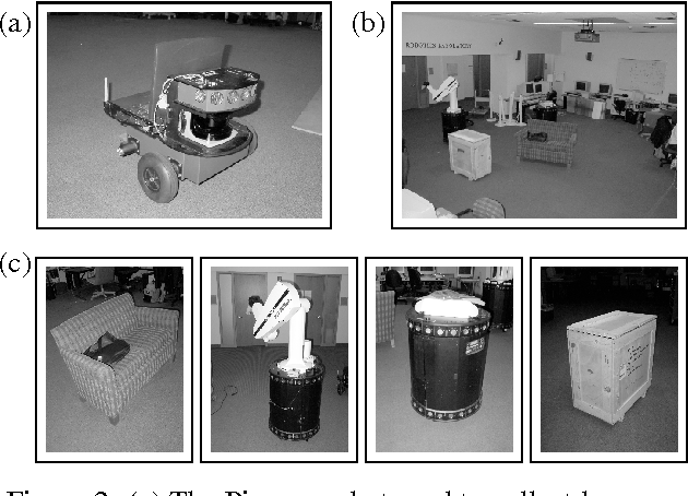 Figure 2 for Learning Hierarchical Object Maps Of Non-Stationary Environments with mobile robots