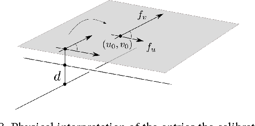 Figure 3 for General models for rational cameras and the case of two-slit projections