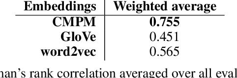 Figure 2 for Towards Learning Cross-Modal Perception-Trace Models