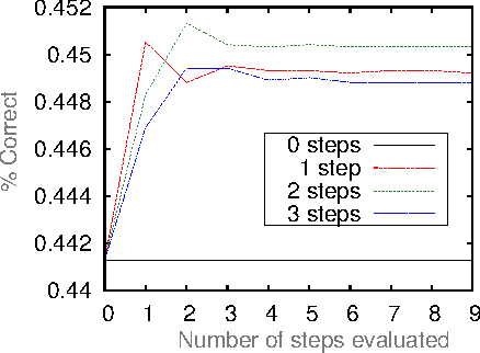 Figure 3 for Deep Networks with Internal Selective Attention through Feedback Connections