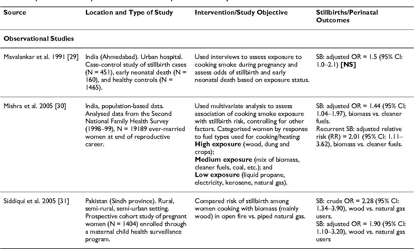 Reducing stillbirths: behavioural and nutritional interventions