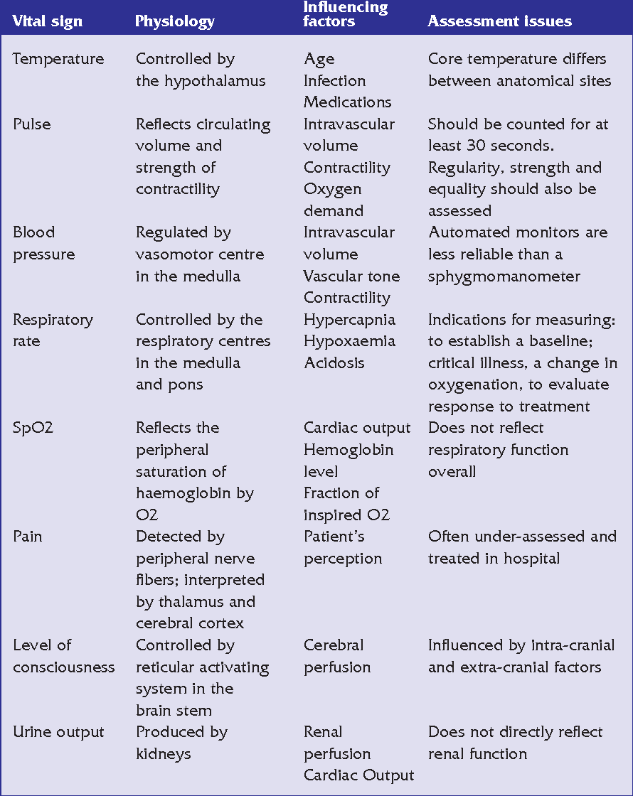 Table 1 from Critical care: the eight vital signs of patient