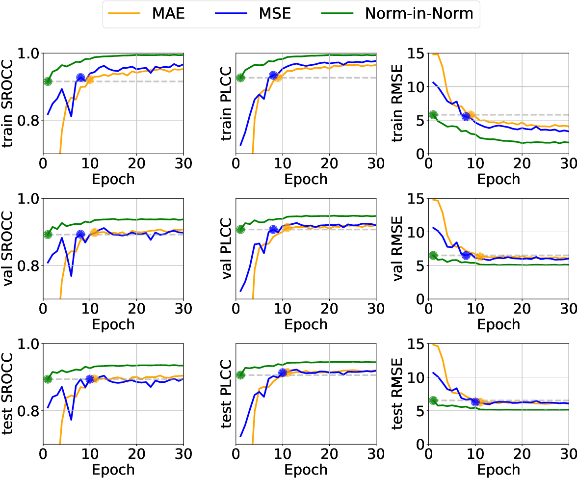 Figure 1 for Norm-in-Norm Loss with Faster Convergence and Better Performance for Image Quality Assessment