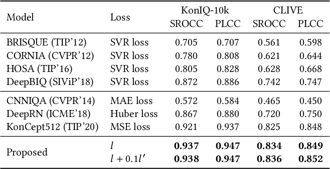Figure 4 for Norm-in-Norm Loss with Faster Convergence and Better Performance for Image Quality Assessment