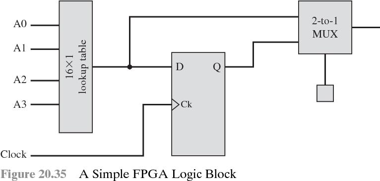 figure 20.35
