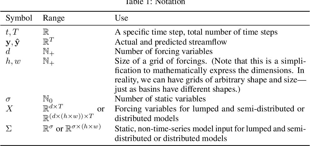 Figure 2 for A Data Scientist's Guide to Streamflow Prediction
