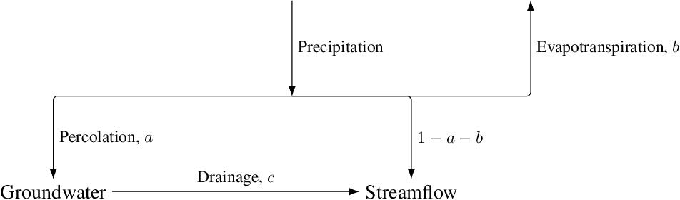 Figure 3 for A Data Scientist's Guide to Streamflow Prediction