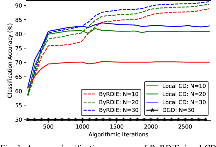 Figure 1 for ByRDiE: Byzantine-resilient distributed coordinate descent for decentralized learning