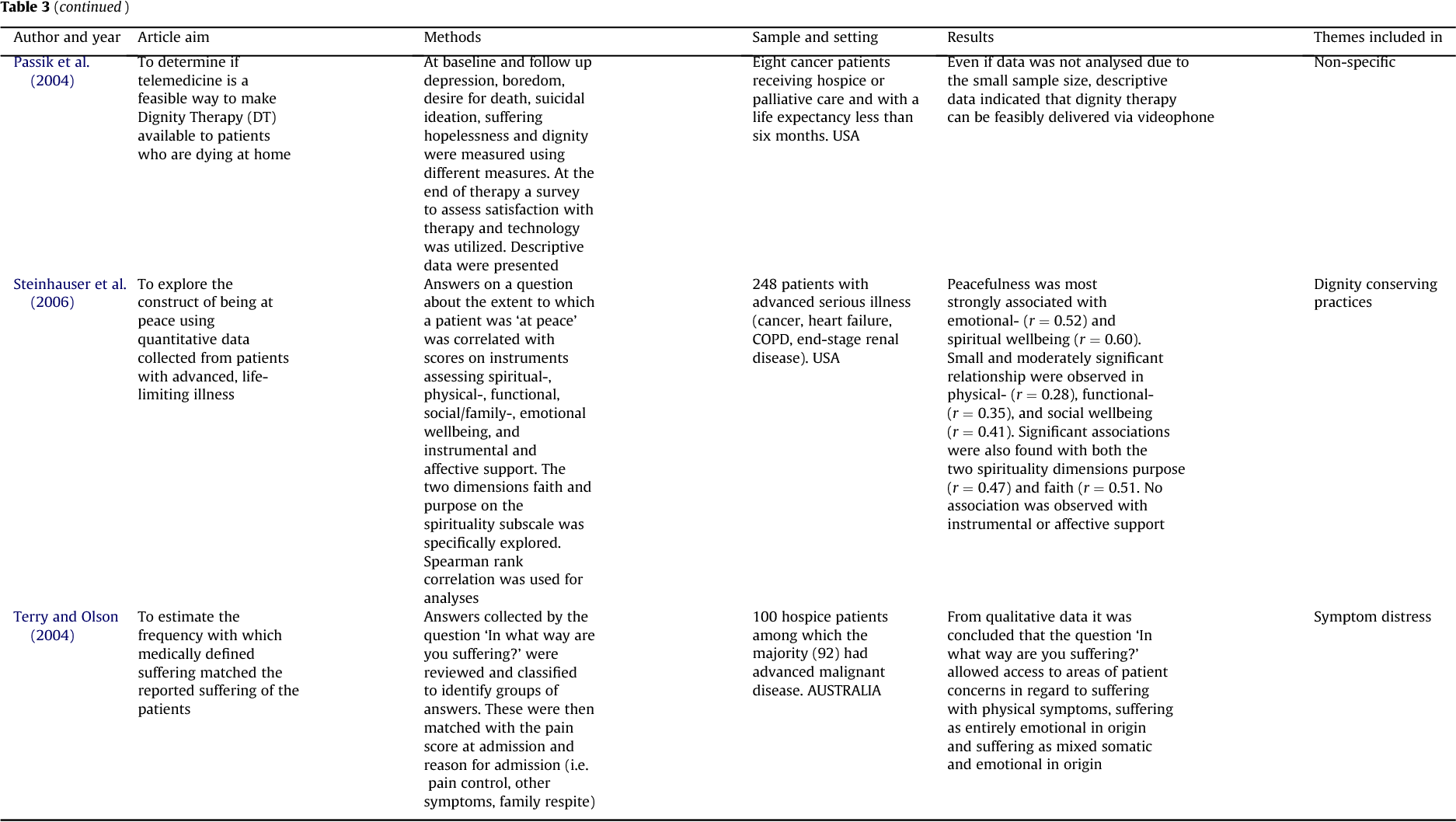 Table 3 from Dignity conserving care at end-of-life: a narrative