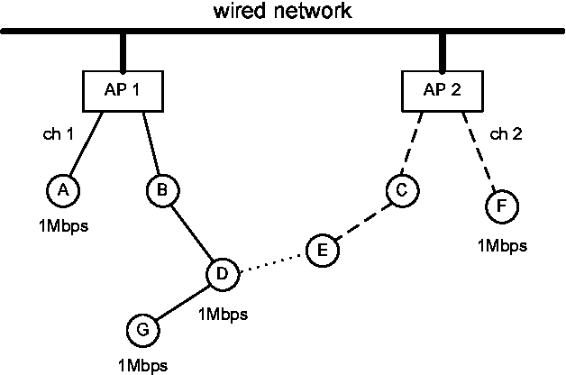 Routing And Channel Assignment In Multi Channel Multi Hop Wireless