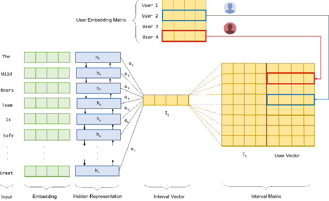 Figure 1 for Attention Based Neural Architecture for Rumor Detection with Author Context Awareness