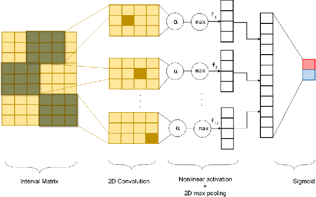 Figure 2 for Attention Based Neural Architecture for Rumor Detection with Author Context Awareness