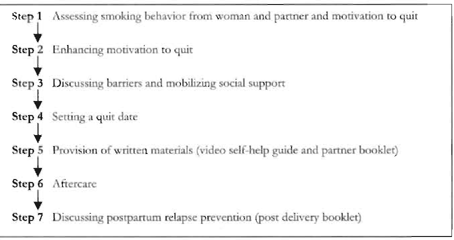 Figure 5 1 from Pregnancy, a window of opportunity to quit smoking