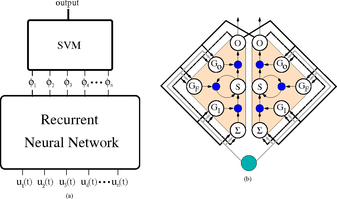 Figure 1 for Evolino for recurrent support vector machines