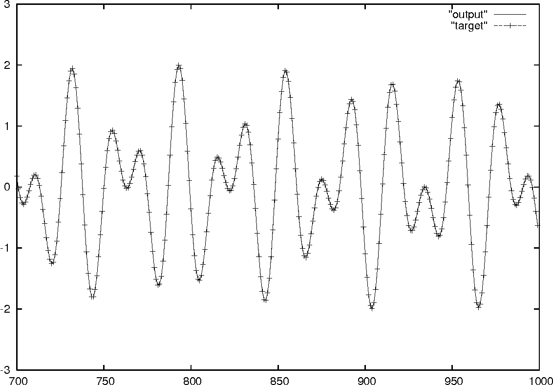 Figure 3 for Evolino for recurrent support vector machines