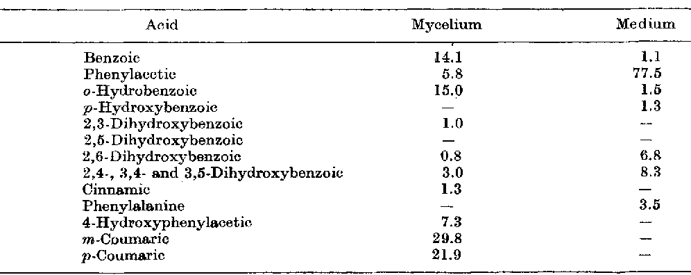 TABLE I . C o n t e n t o f a r o m a t i c acids in the medium and mycelium of 0 . mucida (relative % ) Vol . 27