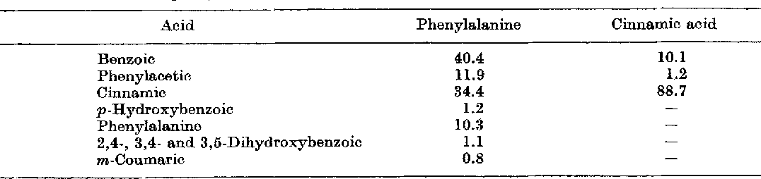 TABLE I I . C o n v e r s i o n o f phenylalanine and cinnamie acid i n 0 . mucida (relative % )