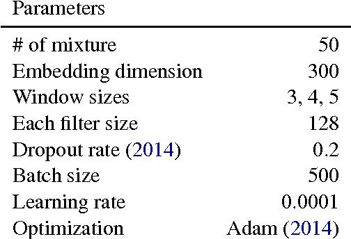 Figure 4 for Density Estimation for Geolocation via Convolutional Mixture Density Network