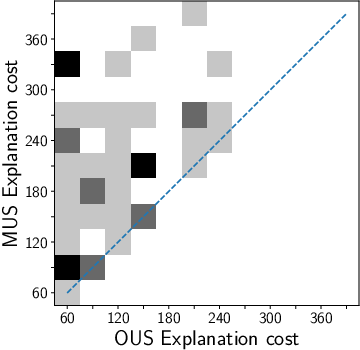 Figure 2 for Efficiently Explaining CSPs with Unsatisfiable Subset Optimization