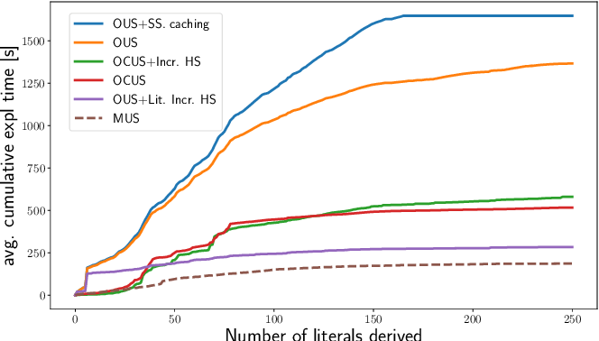 Figure 4 for Efficiently Explaining CSPs with Unsatisfiable Subset Optimization