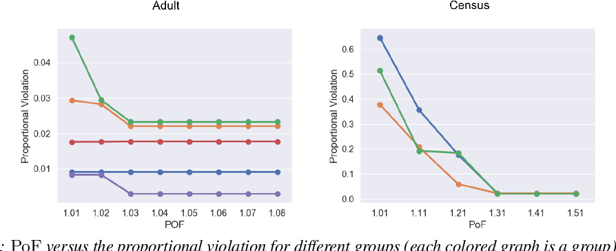 Figure 3 for Fair Clustering Under a Bounded Cost