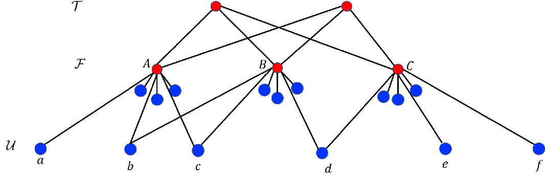 Figure 4 for Fair Clustering Under a Bounded Cost