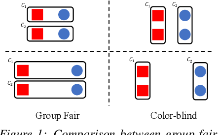 Figure 1 for Fair Clustering Under a Bounded Cost