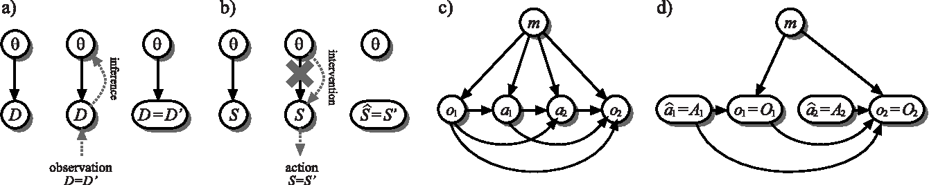 Figure 1 for A Bayesian Rule for Adaptive Control based on Causal Interventions