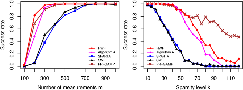 Figure 2 for Hadamard Wirtinger Flow for Sparse Phase Retrieval