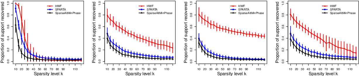 Figure 1 for Hadamard Wirtinger Flow for Sparse Phase Retrieval