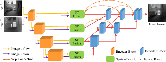 Figure 2 for Image Fusion Transformer
