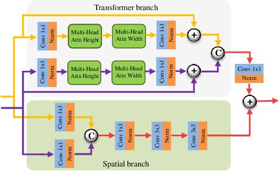 Figure 3 for Image Fusion Transformer