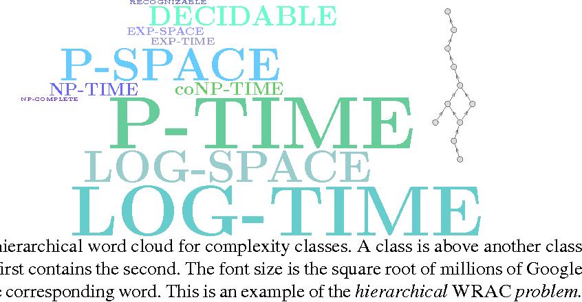 Figure 1 for On Semantic Word Cloud Representation