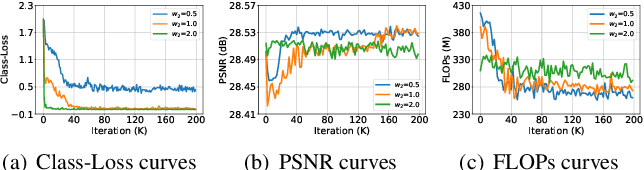 Figure 3 for ClassSR: A General Framework to Accelerate Super-Resolution Networks by Data Characteristic