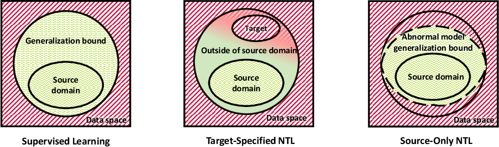 Figure 1 for Non-Transferable Learning: A New Approach for Model Verification and Authorization