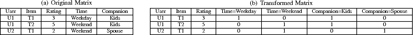 TABLE I: Transformed Rating Matrix for Multi-label Classification