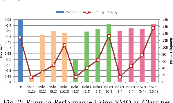 Fig. 2: Running Performance Using SMO as Classifier