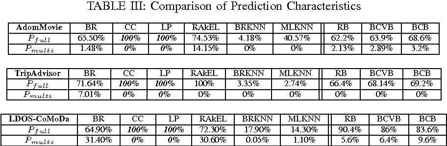 TABLE III: Comparison of Prediction Characteristics