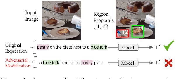Figure 1 for Words aren't enough, their order matters: On the Robustness of Grounding Visual Referring Expressions