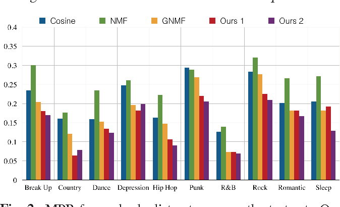 Figure 4 for Song Recommendation with Non-Negative Matrix Factorization and Graph Total Variation
