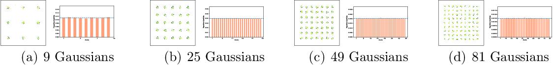 Figure 1 for Relative Entropy Gradient Sampler for Unnormalized Distributions