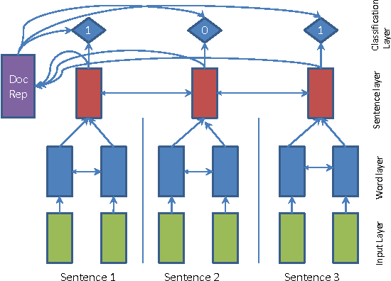 Figure 1 for SummaRuNNer: A Recurrent Neural Network based Sequence Model for Extractive Summarization of Documents