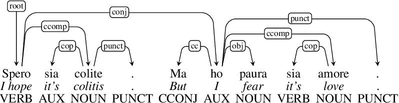 Figure 2 for Multilingual Irony Detection with Dependency Syntax and Neural Models