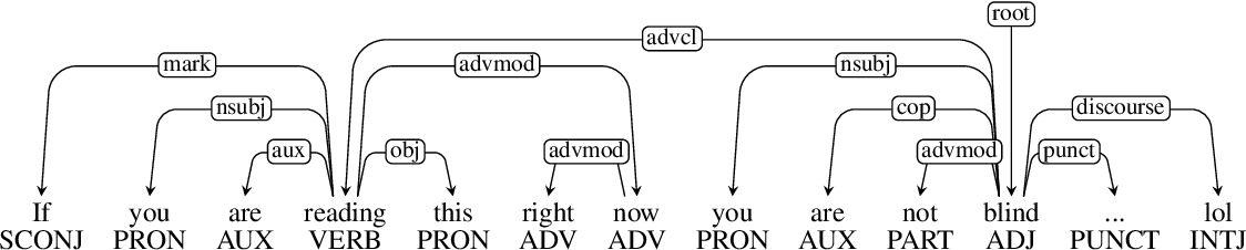 Figure 4 for Multilingual Irony Detection with Dependency Syntax and Neural Models