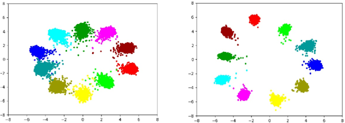 Figure 4 for MetaMixUp: Learning Adaptive Interpolation Policy of MixUp with Meta-Learning