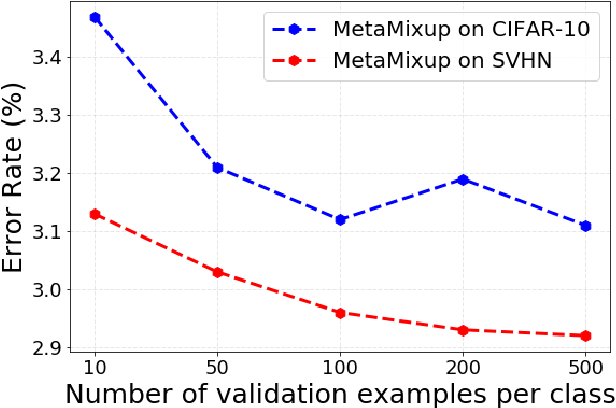 Figure 3 for MetaMixUp: Learning Adaptive Interpolation Policy of MixUp with Meta-Learning