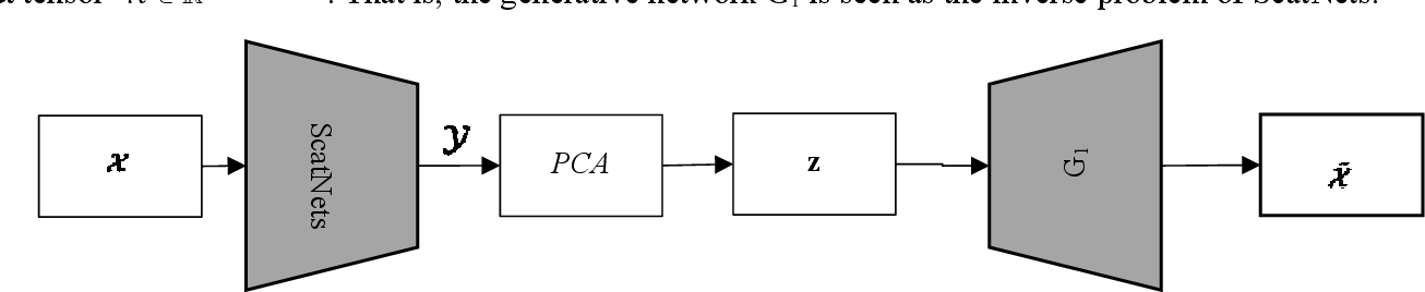 Figure 2 for Generative networks as inverse problems with fractional wavelet scattering networks