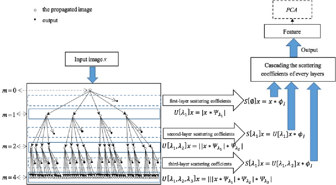 Figure 3 for Generative networks as inverse problems with fractional wavelet scattering networks
